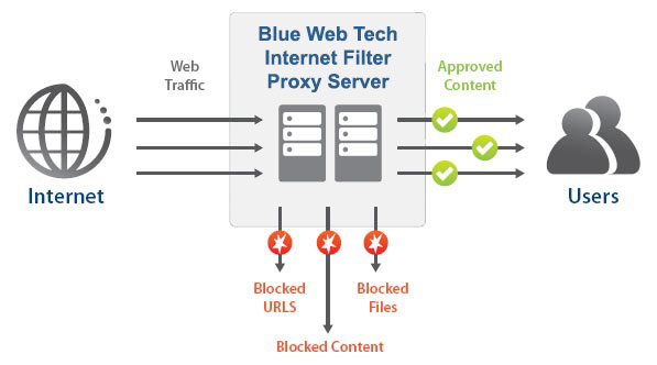 web-filtering-diagram-updated